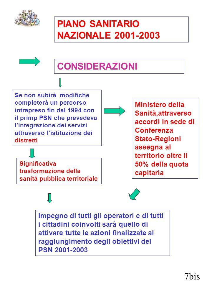 7bis PIANO SANITARIO NAZIONALE 2001-2003 CONSIDERAZIONI Se non subirà modifiche completerà un percorso intrapreso fin dal 1994 con il primp PSN che pr