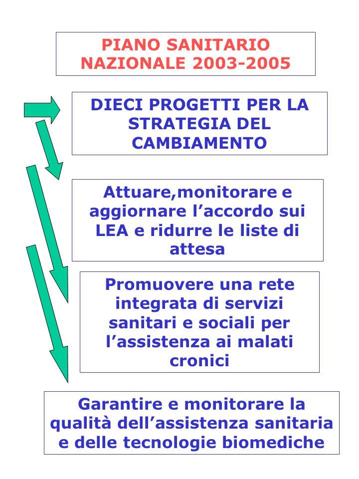PIANO SANITARIO NAZIONALE 2003-2005 DIECI PROGETTI PER LA STRATEGIA DEL CAMBIAMENTO Attuare,monitorare e aggiornare l'accordo sui LEA e ridurre le lis