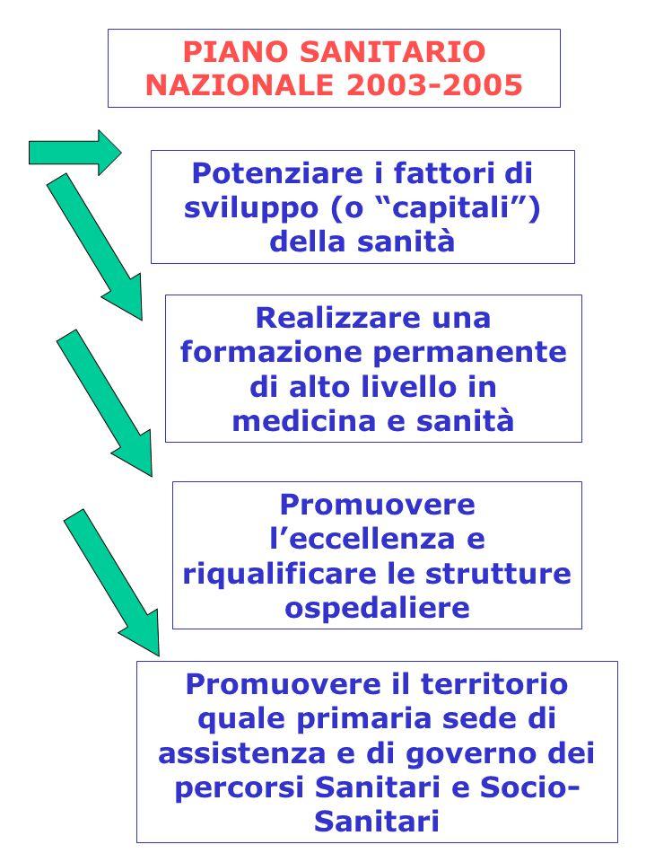"""PIANO SANITARIO NAZIONALE 2003-2005 Potenziare i fattori di sviluppo (o """"capitali"""") della sanità Realizzare una formazione permanente di alto livello"""