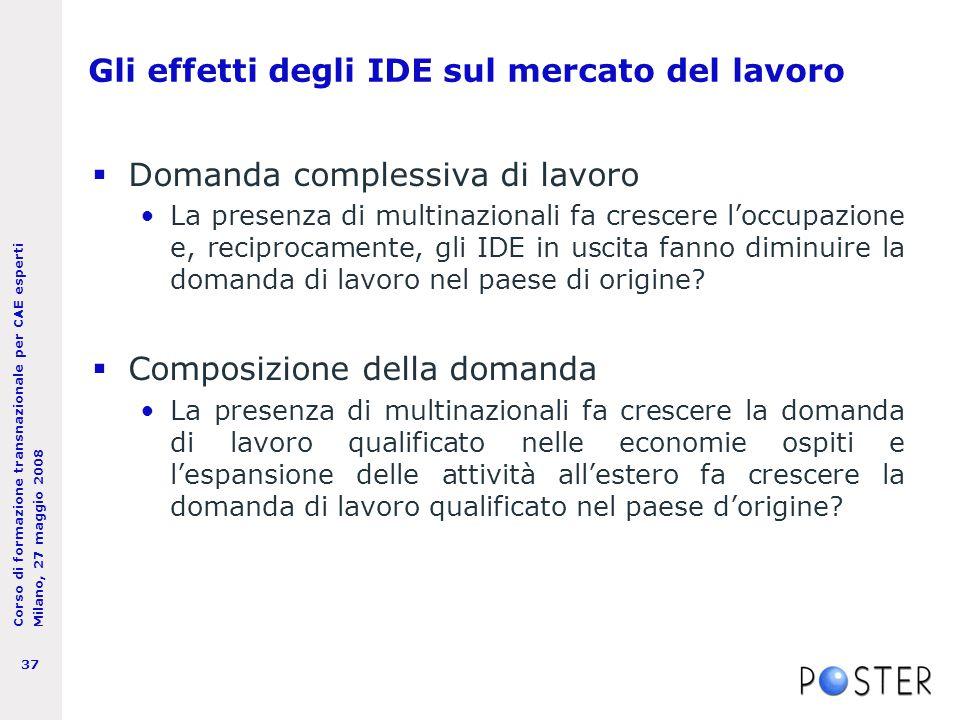 Corso di formazione transnazionale per CAE esperti Milano, 27 maggio 2008 37 Gli effetti degli IDE sul mercato del lavoro  Domanda complessiva di lavoro La presenza di multinazionali fa crescere l'occupazione e, reciprocamente, gli IDE in uscita fanno diminuire la domanda di lavoro nel paese di origine.