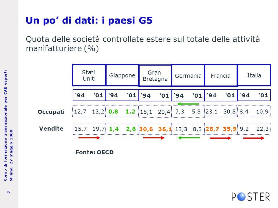 Corso di formazione transnazionale per CAE esperti Milano, 27 maggio 2008 6 Un po' di dati: i paesi G5 '94 '01 Italia Francia Germania Gran Bretagna Giappone Stati Uniti '94 '01 8,4 10,9 23,1 30,8 7,3 5,8 18,1 20,4 0,8 1,212,7 13,2 9,2 22,3 28,7 35,9 13,3 8,3 30,6 36,1 1,4 2,615,7 19,7 Vendite Occupati Quota delle società controllate estere sul totale delle attività manifatturiere (%) Fonte: OECD