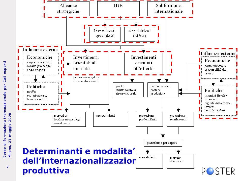 Corso di formazione transnazionale per CAE esperti Milano, 27 maggio 2008 7 Determinanti e modalita' dell'internazionalizzazione produttiva