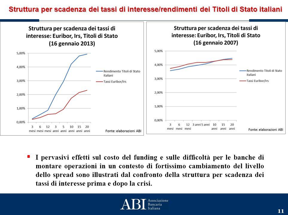11 Struttura per scadenza dei tassi di interesse/rendimenti dei Titoli di Stato italiani  I pervasivi effetti sul costo del funding e sulle difficolt