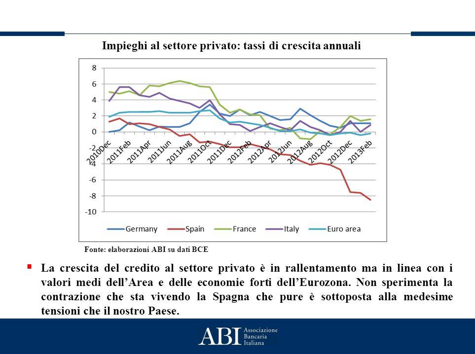 Lo stato generale del credito Impieghi al settore privato: tassi di crescita annuali Fonte: elaborazioni ABI su dati BCE  La crescita del credito al settore privato è in rallentamento ma in linea con i valori medi dell'Area e delle economie forti dell'Eurozona.