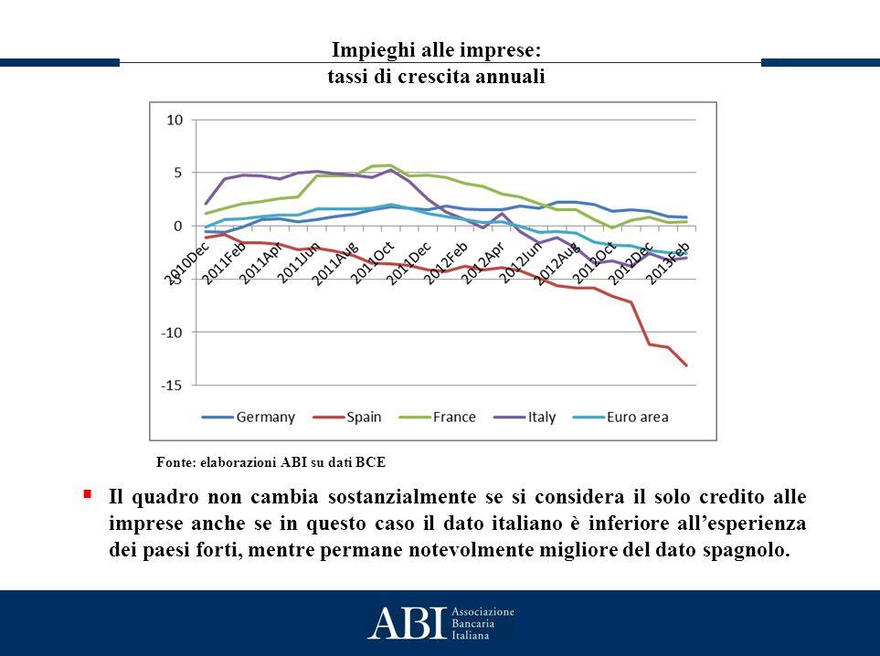 Lo stato generale del credito Impieghi alle imprese: tassi di crescita annuali Fonte: elaborazioni ABI su dati BCE  Il quadro non cambia sostanzialme