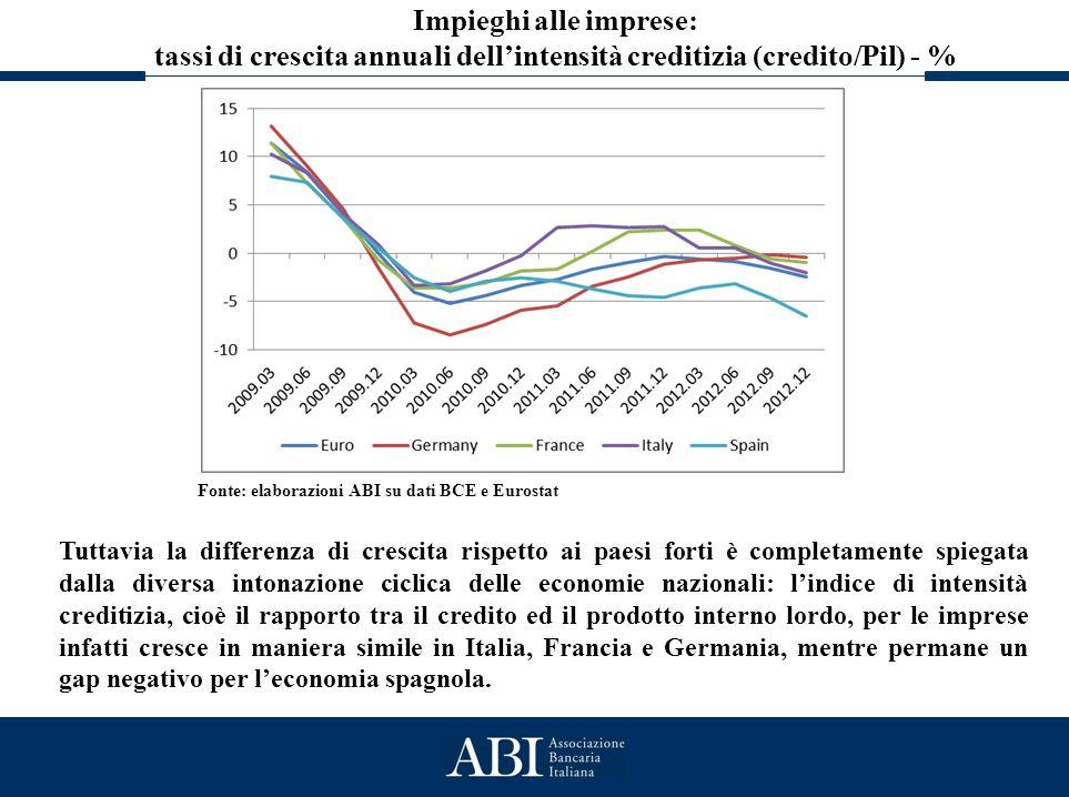 Lo stato generale del credito Impieghi alle imprese: tassi di crescita annuali dell'intensità creditizia (credito/Pil) - % Fonte: elaborazioni ABI su
