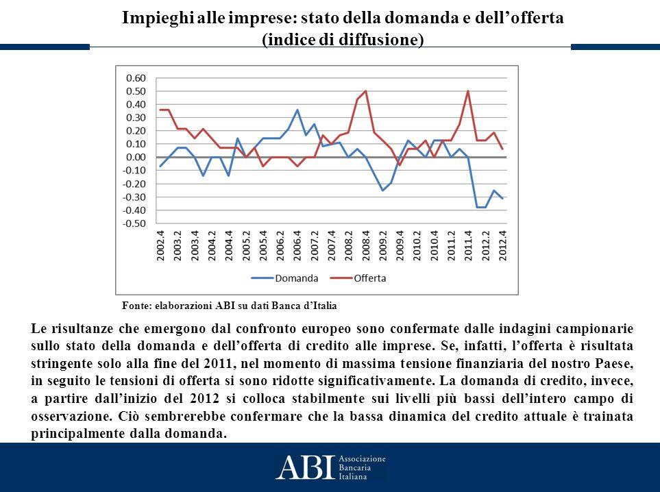 Lo stato generale del credito Impieghi alle imprese: stato della domanda e dell'offerta (indice di diffusione) Fonte: elaborazioni ABI su dati Banca d