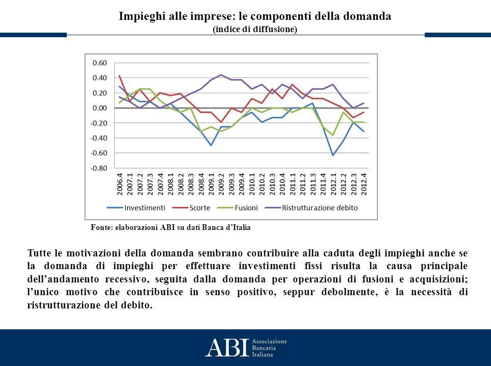 Lo stato generale del credito Impieghi alle imprese: le componenti della domanda (indice di diffusione) Fonte: elaborazioni ABI su dati Banca d'Italia