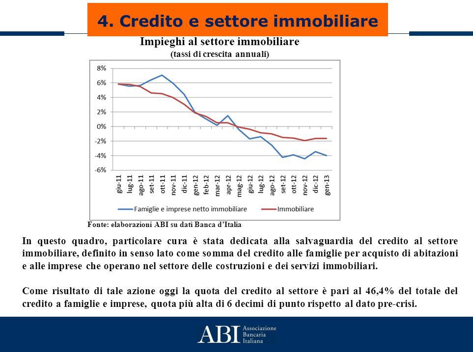 Il credito al settore immobiliare Impieghi al settore immobiliare (tassi di crescita annuali) Fonte: elaborazioni ABI su dati Banca d'Italia In questo