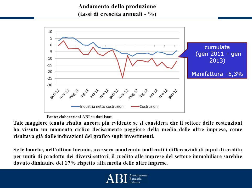 Il credito al settore immobiliare Andamento della produzione (tassi di crescita annuali - %) Fonte: elaborazioni ABI su dati Istat Tale maggiore tenut