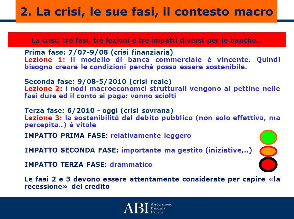 La crisi: tre fasi, tre lezioni e tre impatti diversi per le banche… Prima fase: 7/07-9/08 (crisi finanziaria) Lezione 1: il modello di banca commerciale è vincente.