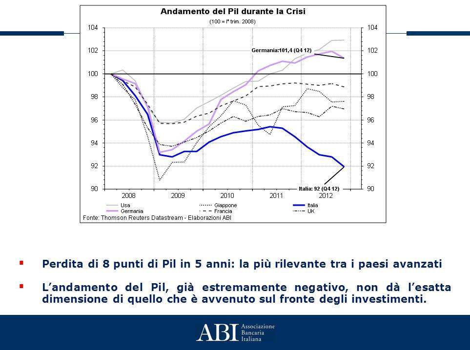  Perdita di 8 punti di Pil in 5 anni: la più rilevante tra i paesi avanzati  L'andamento del Pil, già estremamente negativo, non dà l'esatta dimensione di quello che è avvenuto sul fronte degli investimenti.
