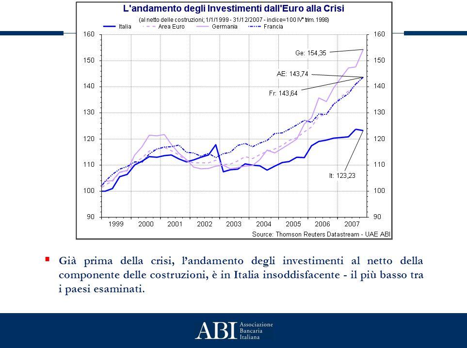  Già prima della crisi, l'andamento degli investimenti al netto della componente delle costruzioni, è in Italia insoddisfacente - il più basso tra i paesi esaminati.