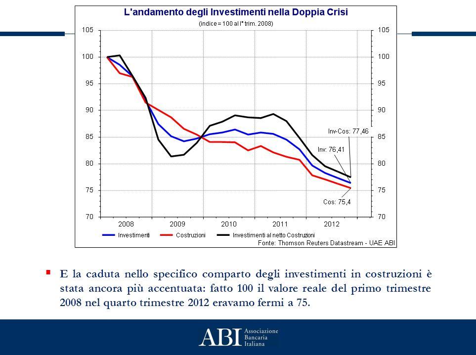  E la caduta nello specifico comparto degli investimenti in costruzioni è stata ancora più accentuata: fatto 100 il valore reale del primo trimestre 2008 nel quarto trimestre 2012 eravamo fermi a 75.
