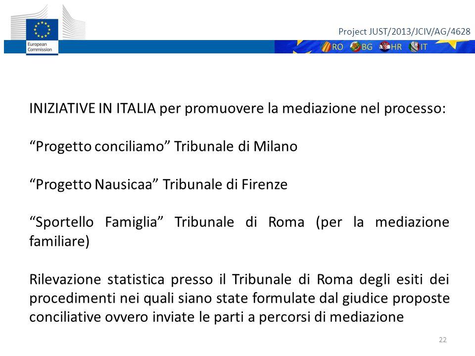 Project JUST/2013/JCIV/AG/4628 22 INIZIATIVE IN ITALIA per promuovere la mediazione nel processo: Progetto conciliamo Tribunale di Milano Progetto Nausicaa Tribunale di Firenze Sportello Famiglia Tribunale di Roma (per la mediazione familiare) Rilevazione statistica presso il Tribunale di Roma degli esiti dei procedimenti nei quali siano state formulate dal giudice proposte conciliative ovvero inviate le parti a percorsi di mediazione