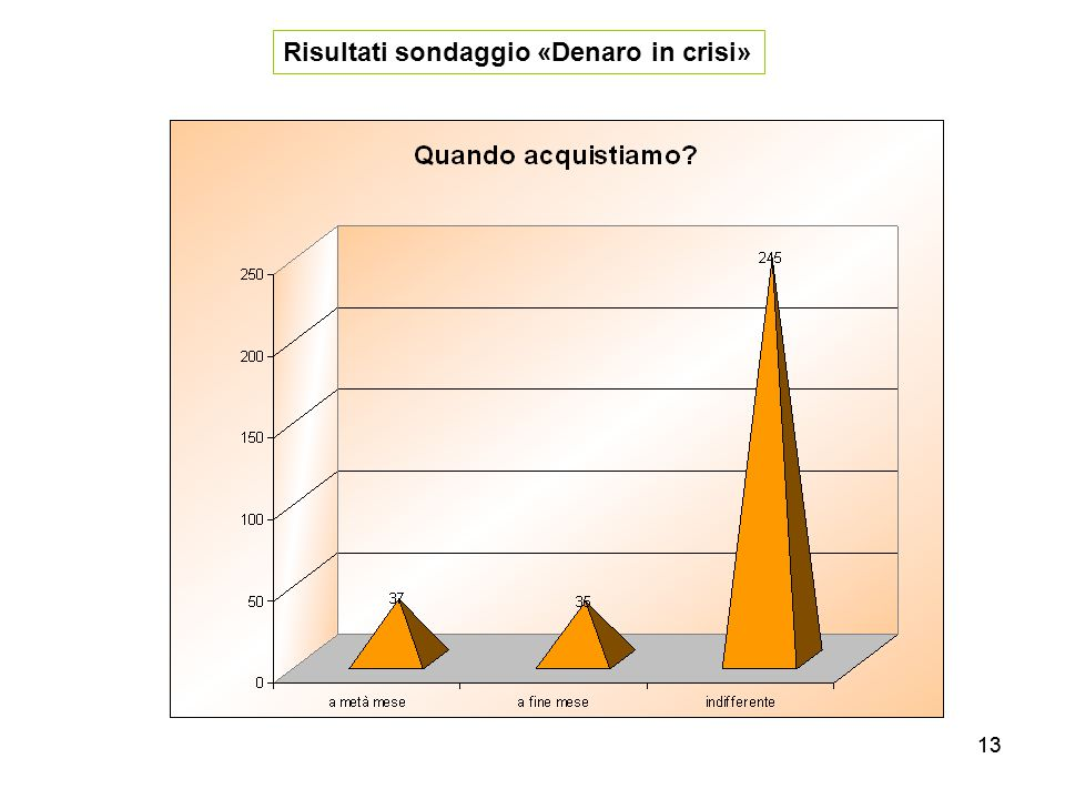 13 Risultati sondaggio «Denaro in crisi»