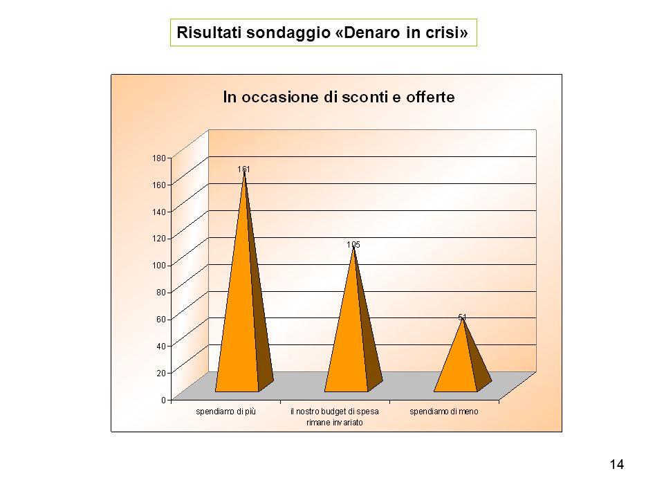14 Risultati sondaggio «Denaro in crisi»