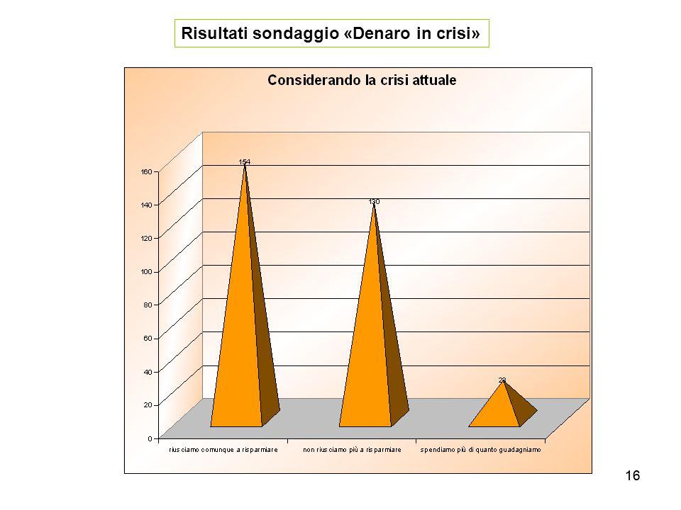 16 Risultati sondaggio «Denaro in crisi»
