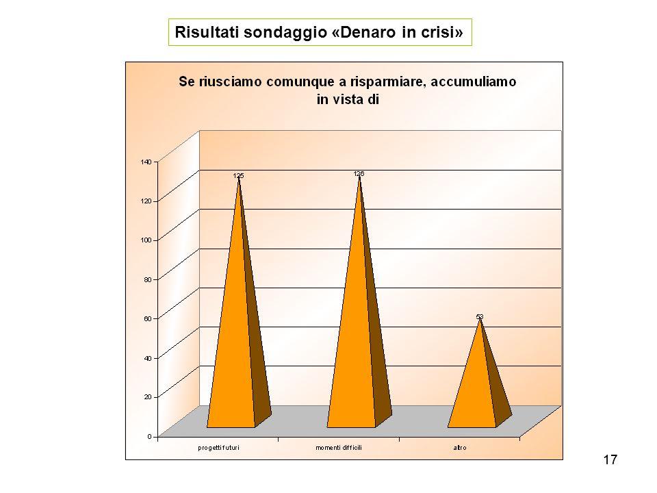 17 Risultati sondaggio «Denaro in crisi»