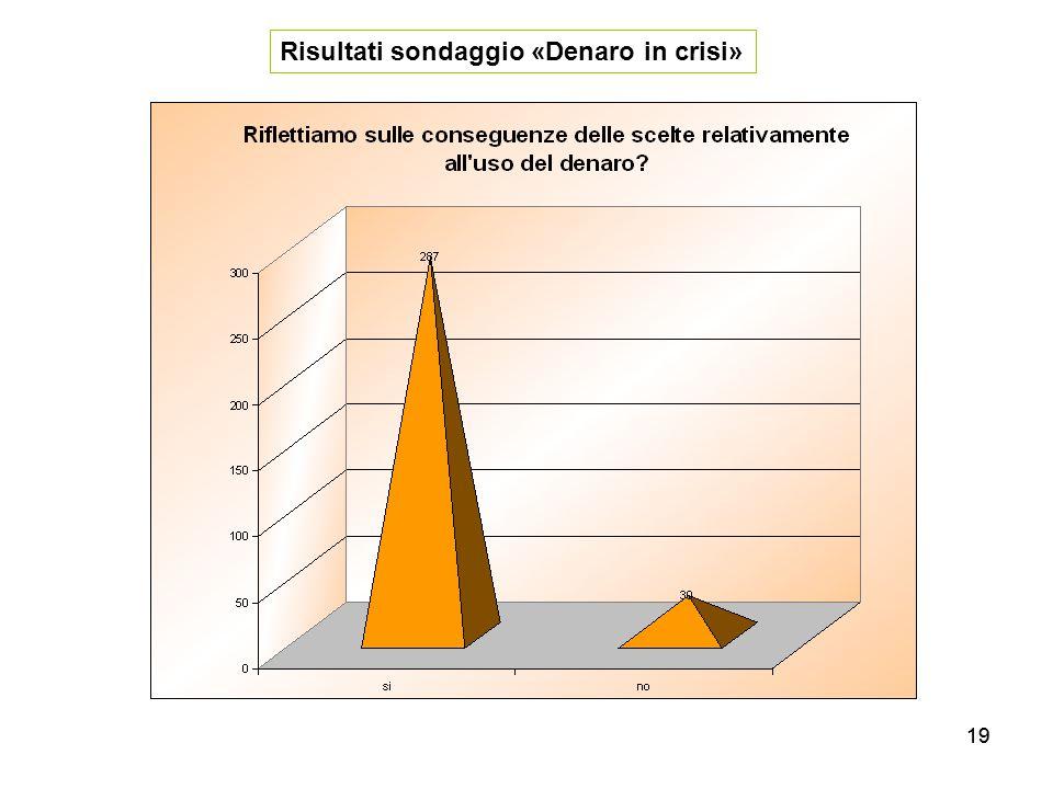 19 Risultati sondaggio «Denaro in crisi»