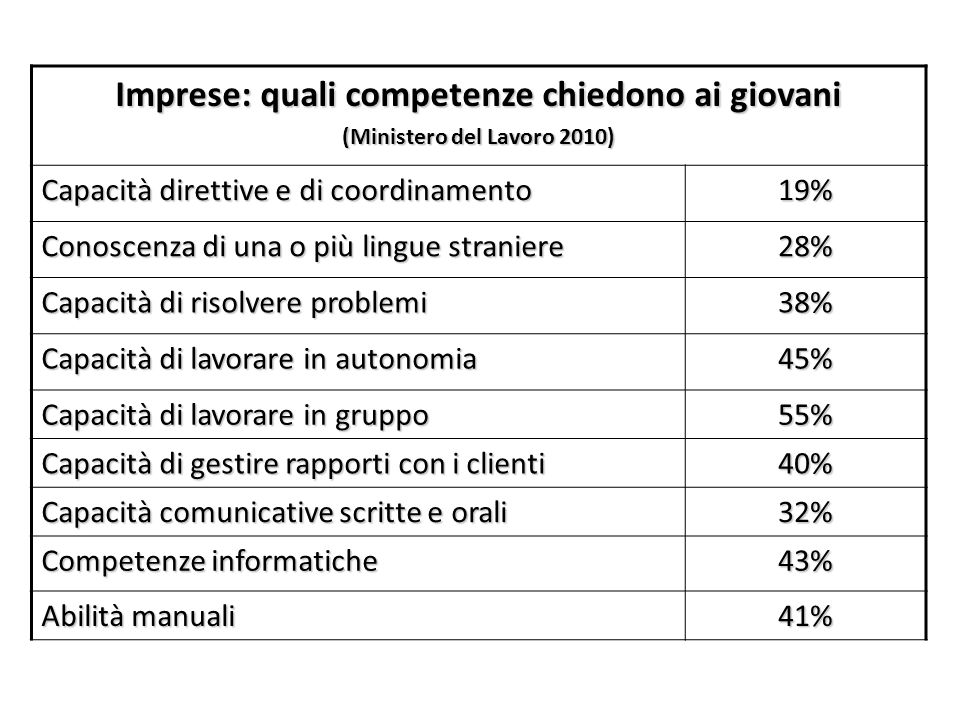 Imprese: quali competenze chiedono ai giovani (Ministero del Lavoro 2010) Capacità direttive e di coordinamento 19% Conoscenza di una o più lingue str