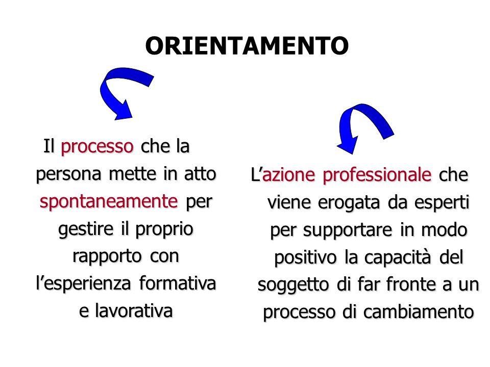 Il processo che la persona mette in atto spontaneamente per gestire il proprio rapporto con l'esperienza formativa e lavorativa ORIENTAMENTO L'azione