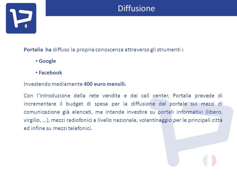 Diffusione Portalia ha diffuso la propria conoscenza attraverso gli strumenti : Google Facebook Investendo mediamente 400 euro mensili. Con l'introduz