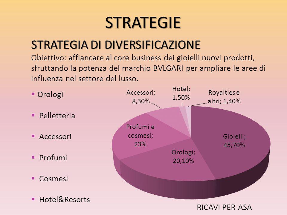 STRATEGIA DI DIVERSIFICAZIONE Obiettivo: affiancare al core business dei gioielli nuovi prodotti, sfruttando la potenza del marchio BVLGARI per amplia