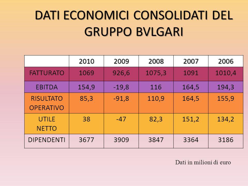 DATI ECONOMICI CONSOLIDATI DEL GRUPPO BVLGARI Dati in milioni di euro 20102009200820072006 FATTURATO1069926,61075,310911010,4 EBITDA154,9-19,8116164,5