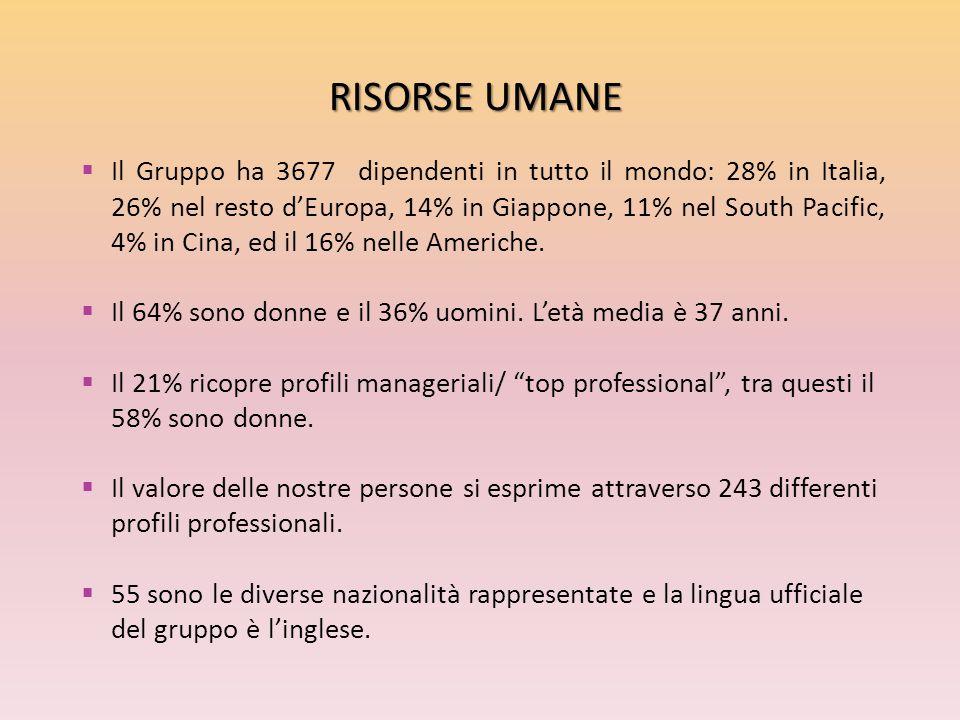 RISORSE UMANE  Il Gruppo ha 3677 dipendenti in tutto il mondo: 28% in Italia, 26% nel resto d'Europa, 14% in Giappone, 11% nel South Pacific, 4% in C