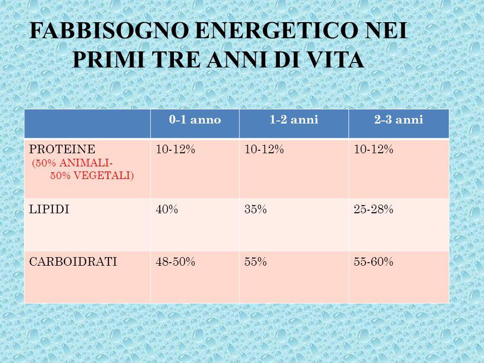 FABBISOGNO ENERGETICO NEI PRIMI TRE ANNI DI VITA 0-1 anno1-2 anni2-3 anni PROTEINE (50% ANIMALI- 50% VEGETALI) 10-12% 10-12% LIPIDI40%35%25-28% CARBOI