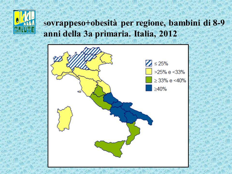 S ovrappeso+obesità per regione, bambini di 8-9 anni della 3a primaria. Italia, 2012