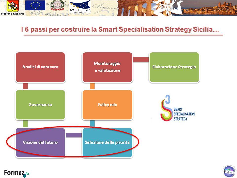 Analisi di contesto Governance Visione del futuro Selezione delle priorità Policy mix Monitoraggio e valutazione e valutazione Elaborazione Strategia I 6 passi per costruire la Smart Specialisation Strategy Sicilia… I 6 passi per costruire la Smart Specialisation Strategy Sicilia…