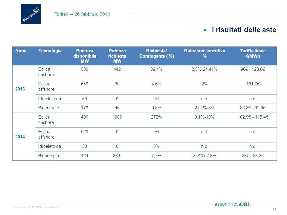 assorinnovabili.it| © 2013 All rights reserved assorinnovabili.it  I risultati delle aste 13 AnnoTecnologiaPotenza disponibile MW Potenza richiesta MW Richiesta/ Contingente ( %) Riduzione incentivo % Tariffa finale €/MWh 2013 Eolica onshore 50044288,4%2,5%-24,41%96€ - 123,8€ Eolica offshore 650304,6%2%161,7€ Idroelettrica5000%n.d.
