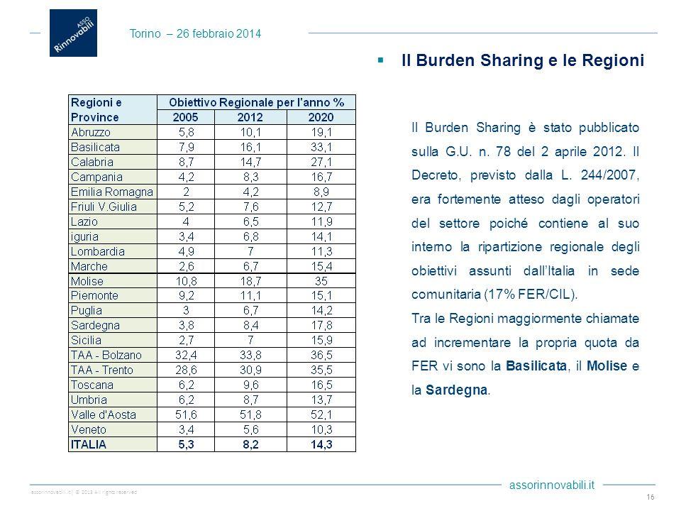 assorinnovabili.it| © 2013 All rights reserved assorinnovabili.it Il Burden Sharing è stato pubblicato sulla G.U. n. 78 del 2 aprile 2012. Il Decreto,