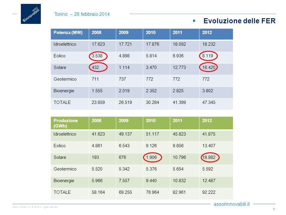 assorinnovabili.it| © 2013 All rights reserved assorinnovabili.it 6 Dati 2012Potenza efficiente lordaProduzione lorda Fonte(MW)(% su tot.)(GWh)(% su tot.) Idraulica18.20038,641.94045,4 Eolica7.97016,913.90015,0 Solare16.35034,718.80020,3 Geotermica7721,65.5706,0 Bioenergie3.8008,112.25013,2 Totale47.092100,092.460100,0 Torino – 26 febbraio 2014  Evoluzione delle FER