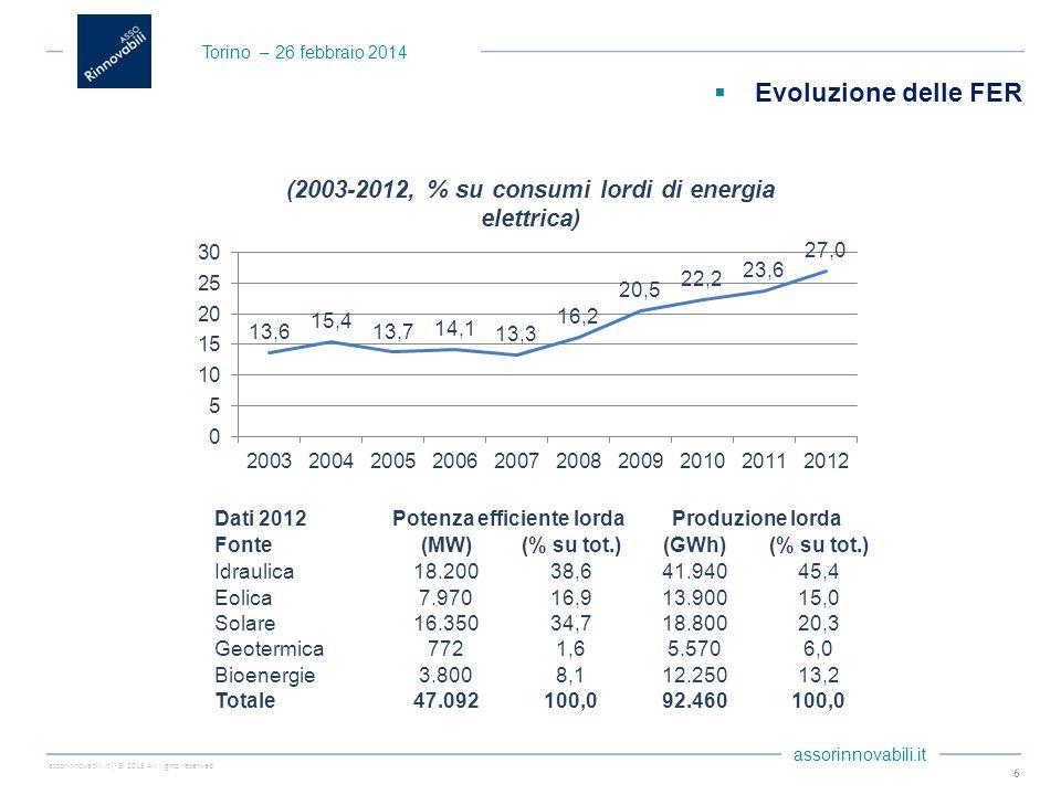 assorinnovabili.it| © 2013 All rights reserved assorinnovabili.it 6 Dati 2012Potenza efficiente lordaProduzione lorda Fonte(MW)(% su tot.)(GWh)(% su t