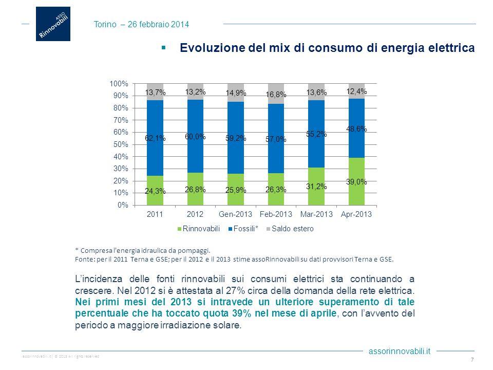 assorinnovabili.it| © 2013 All rights reserved assorinnovabili.it 7  Evoluzione del mix di consumo di energia elettrica * Compresa l energia idraulica da pompaggi.
