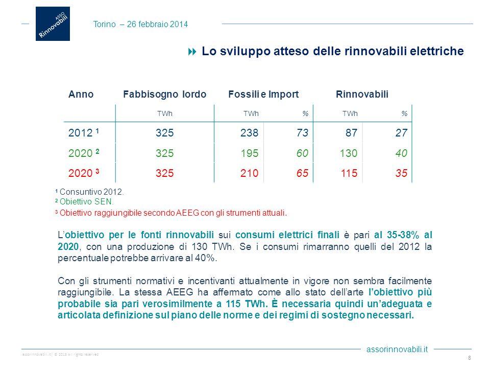 assorinnovabili.it| © 2013 All rights reserved assorinnovabili.it  Lo sviluppo atteso delle rinnovabili elettriche 8 L'obiettivo per le fonti rinnovabili sui consumi elettrici finali è pari al 35-38% al 2020, con una produzione di 130 TWh.