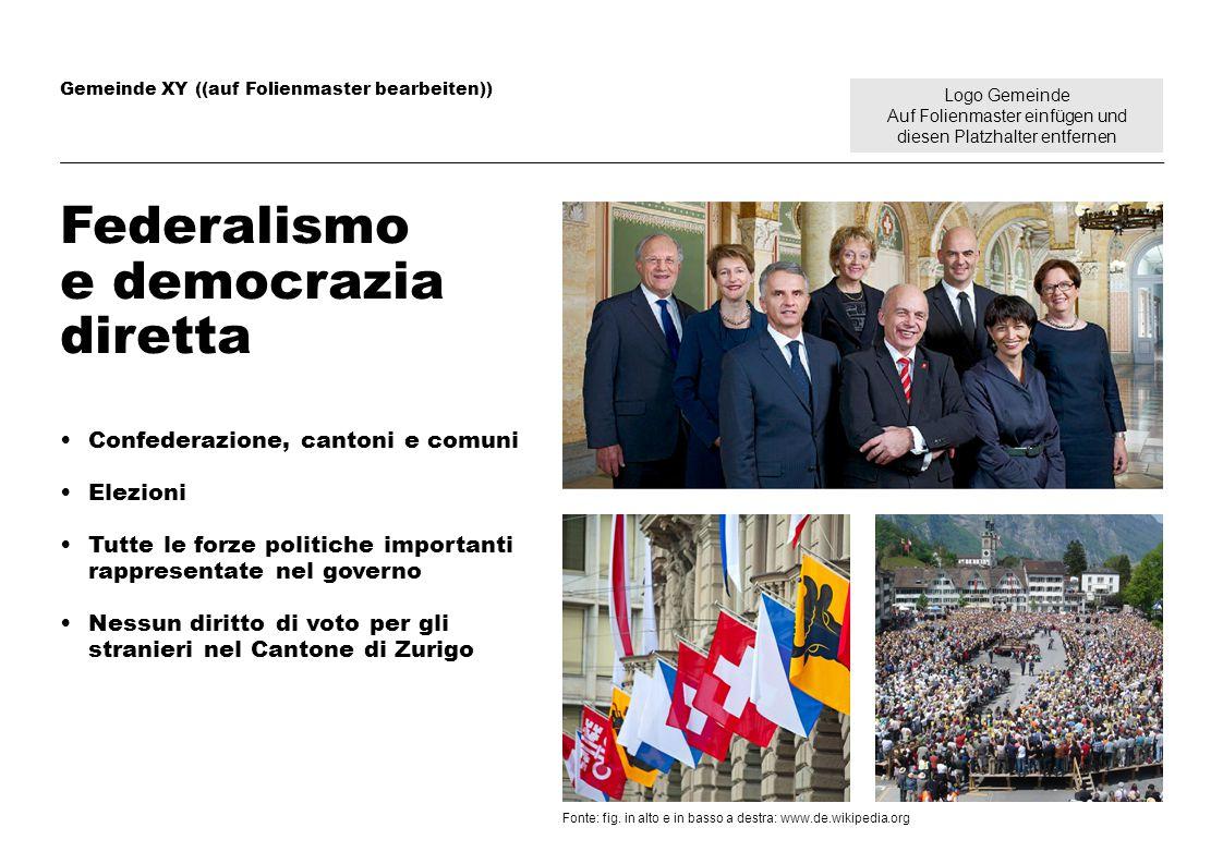 Logo Gemeinde Auf Folienmaster einfügen und diesen Platzhalter entfernen Gemeinde XY ((auf Folienmaster bearbeiten)) Federalismo e democrazia diretta