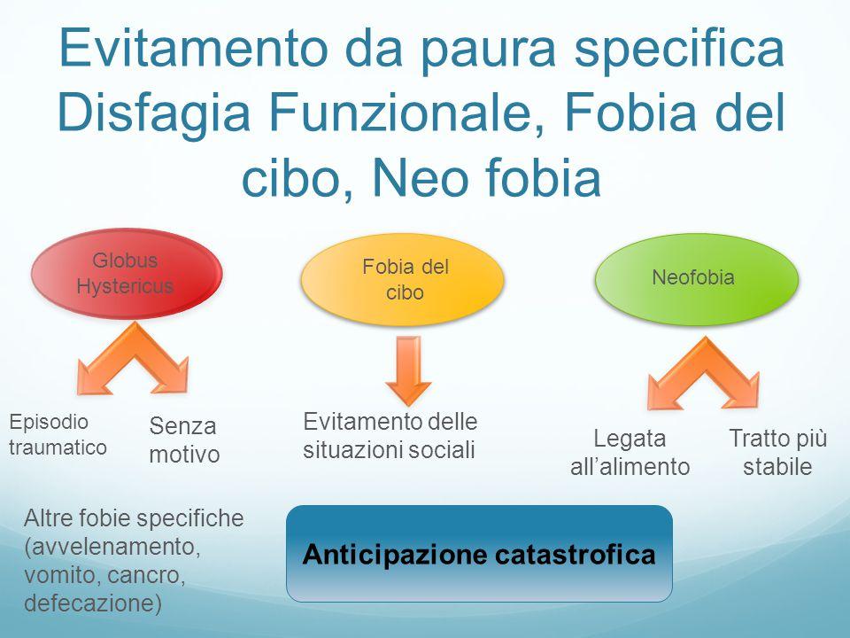 Evitamento da paura specifica Disfagia Funzionale, Fobia del cibo, Neo fobia Globus Hystericus Episodio traumatico Senza motivo Altre fobie specifiche