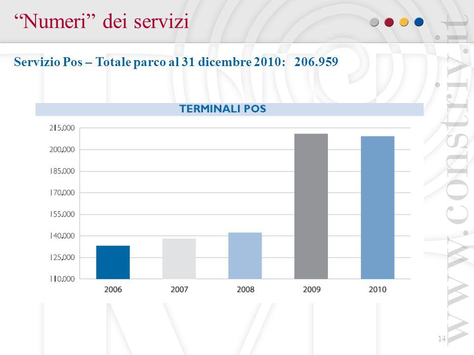 14 Numeri dei servizi Servizio Pos – Totale parco al 31 dicembre 2010: 206.959