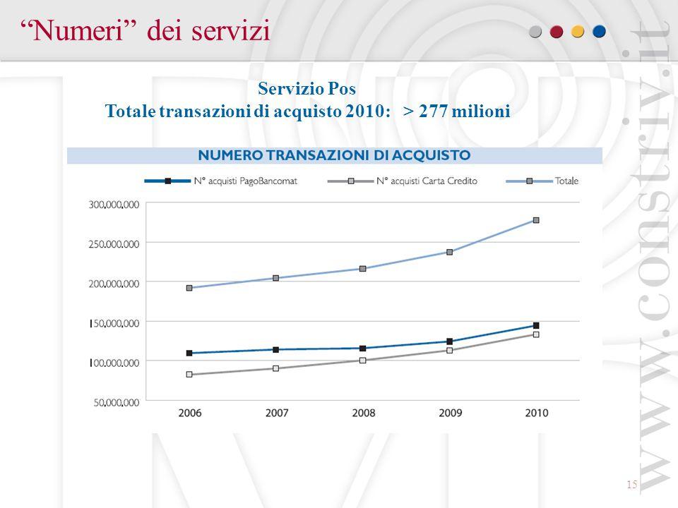 15 Numeri dei servizi Servizio Pos Totale transazioni di acquisto 2010: > 277 milioni