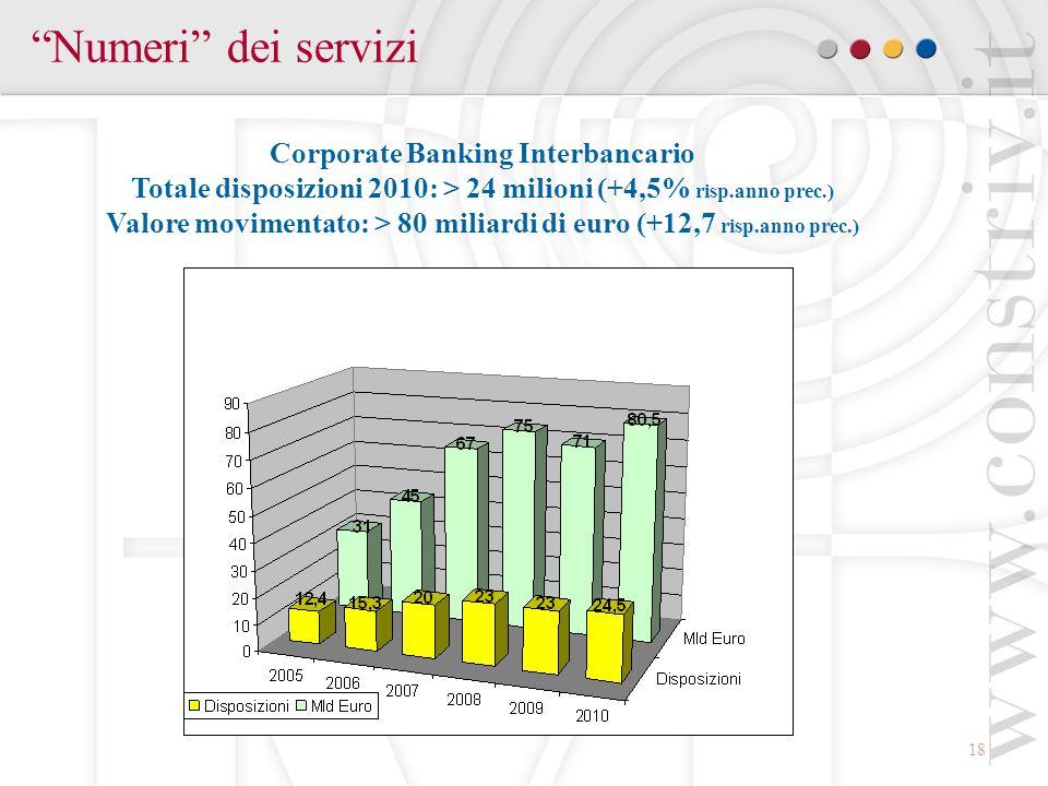 18 Numeri dei servizi Corporate Banking Interbancario Totale disposizioni 2010: > 24 milioni (+4,5% risp.anno prec.) Valore movimentato: > 80 miliardi di euro (+12,7 risp.anno prec.)