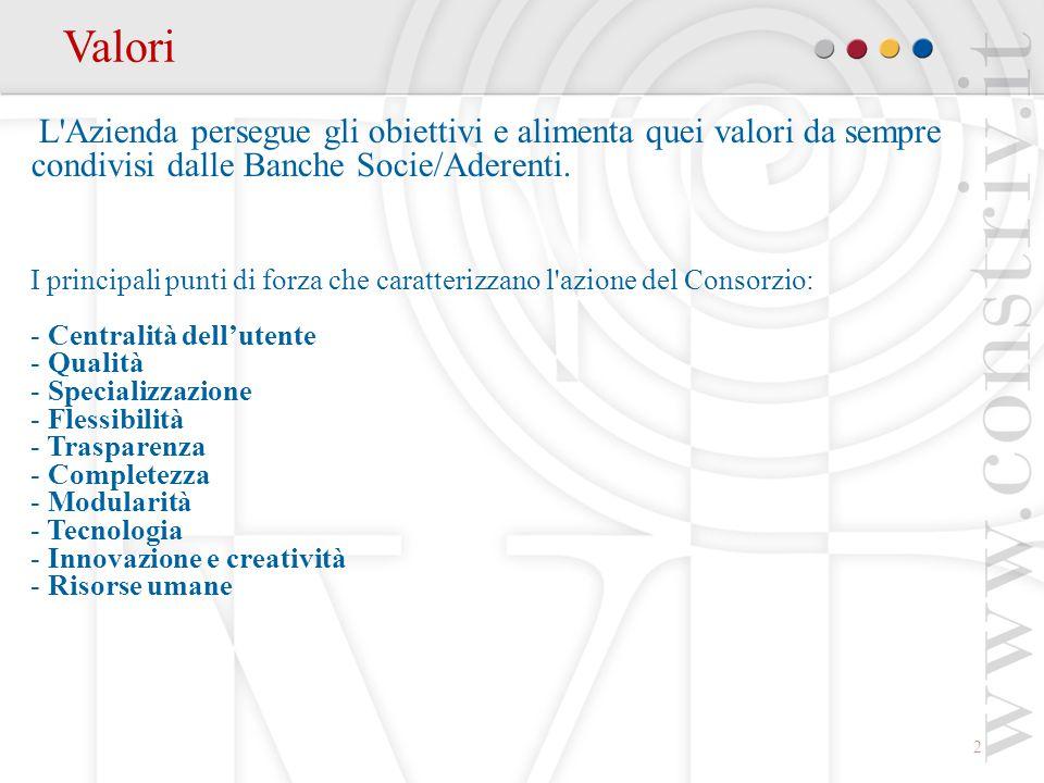 2 Valori L Azienda persegue gli obiettivi e alimenta quei valori da sempre condivisi dalle Banche Socie/Aderenti.