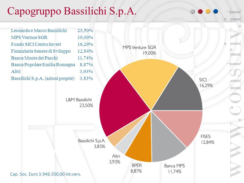 Capogruppo Bassilichi S.p.A.Cap. Soc. Euro 3.946.550,00 int.vers.