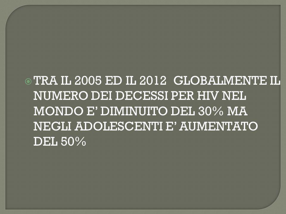  TRA IL 2005 ED IL 2012 GLOBALMENTE IL NUMERO DEI DECESSI PER HIV NEL MONDO E' DIMINUITO DEL 30% MA NEGLI ADOLESCENTI E' AUMENTATO DEL 50%