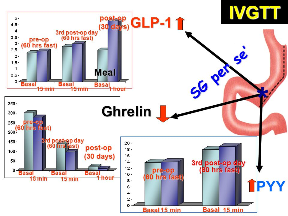 GLP-1 Ghrelin PYY * 3rd post-op day (60 hrs fast) pre-op Basal Basal 15 min post-op (30 days) (30 days) 3rd post-op day (60 hrs fast) pre-op Basal Bas