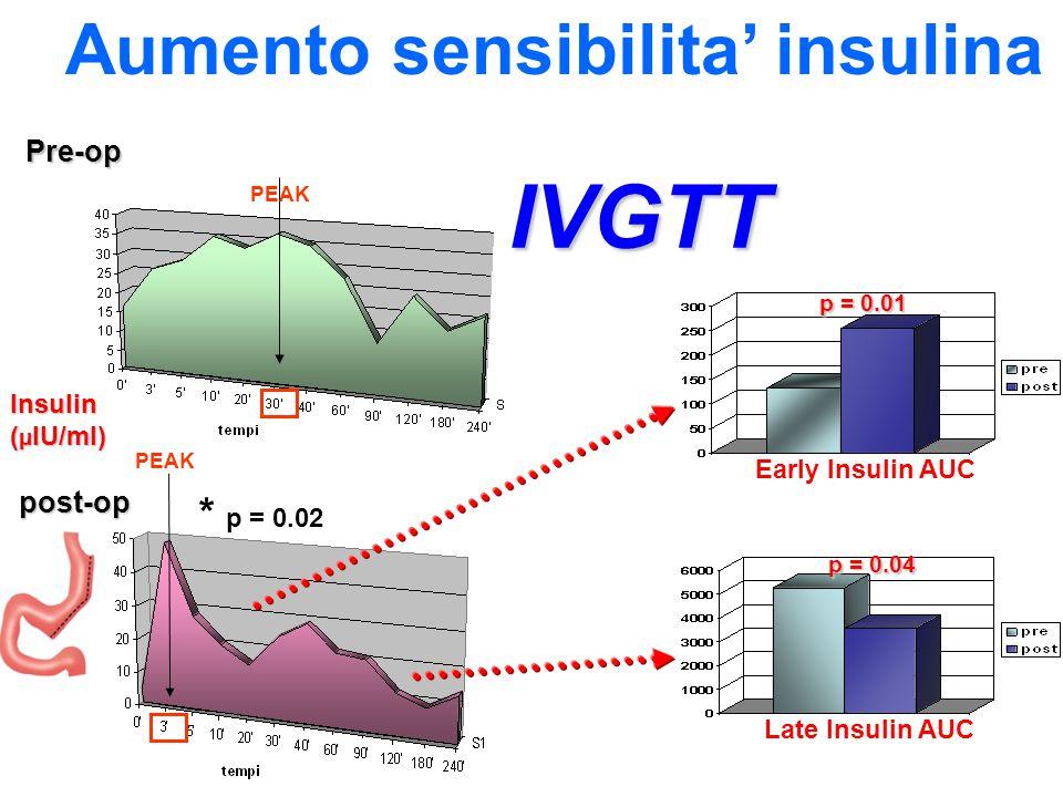 Insulin ( µ IU/ml) ( µ IU/ml) IVGTT PEAK * p = 0.02 Pre-op p = 0.01 p = 0.01 Early Insulin AUC p = 0.04 p = 0.04 Late Insulin AUC post-op post-op Aume