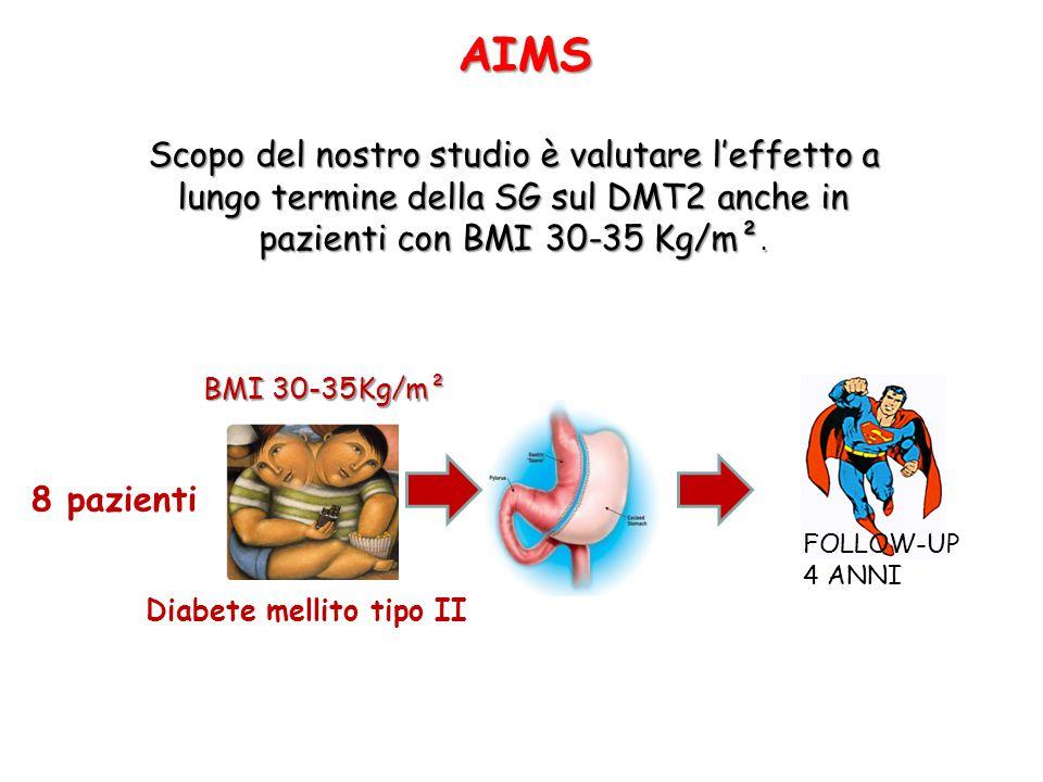 Scopo del nostro studio è valutare l'effetto a lungo termine della SG sul DMT2 anche in pazienti con BMI 30-35 Kg/m². 8 pazienti BMI 30-35Kg/m² Diabet